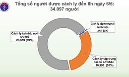 Sáng 6/5, Việt Nam không có ca mắc mới, hơn 34.000 người đang cách ly chống dịch COVID-19