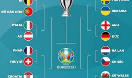 Chung kết sớm Bỉ vs Bồ Đào Nha, Anh vs Đức