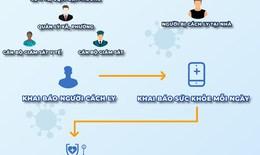 TP.HCM triển khai thí điểm phần mềm quản lý, giám sát cách ly F1 tại nhà