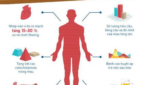 Nguy cơ đột quỵ mùa lạnh tăng - làm sao để phòng tránh?