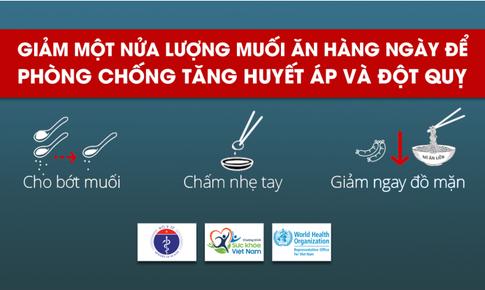 """Người Việt """"rước"""" bệnh tăng huyết áp vì ăn muối 9,4 g/ngày, gấp đôi khuyến cáo"""